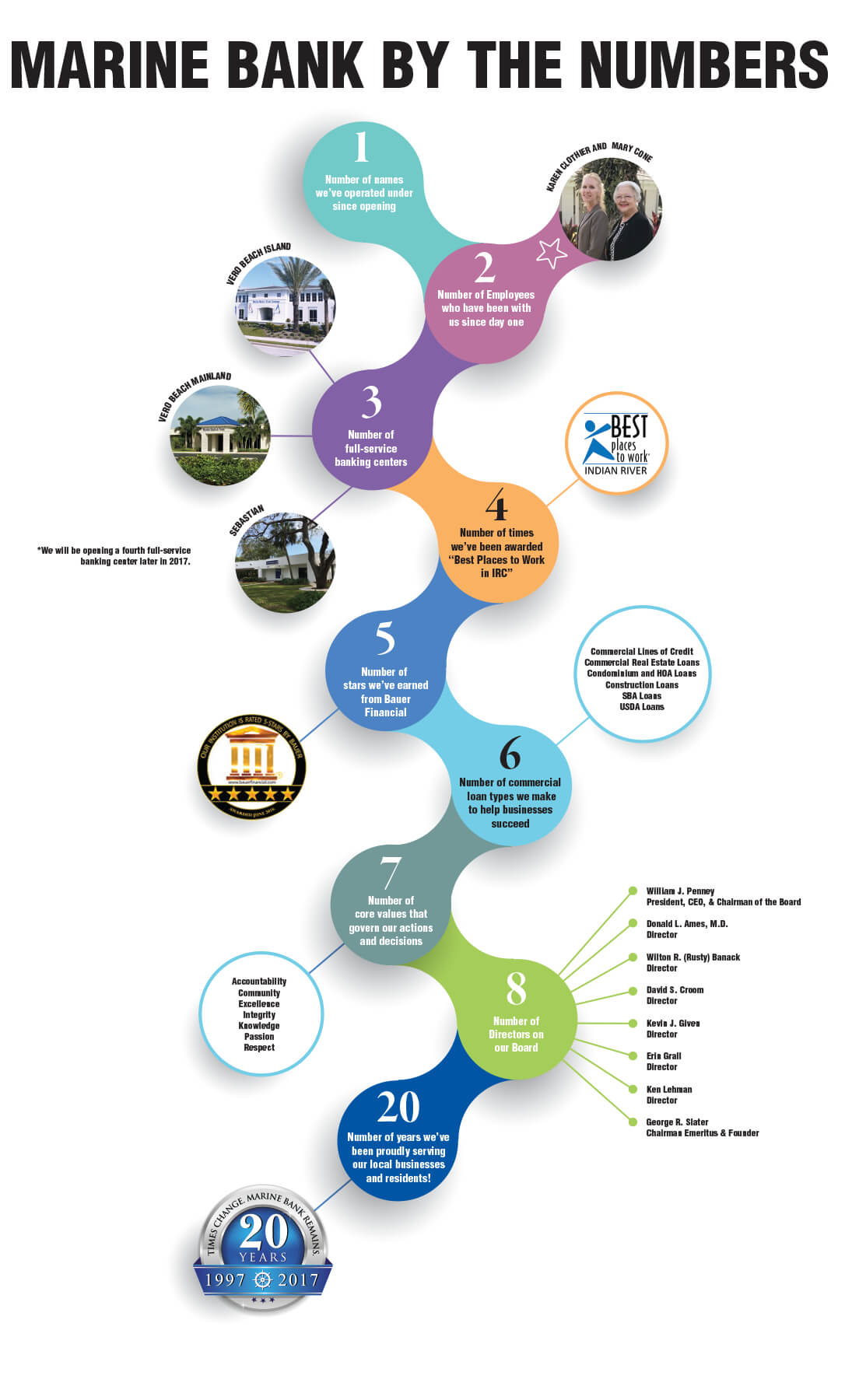 Infographic that features a variety of events that have occurred over the past 20 years