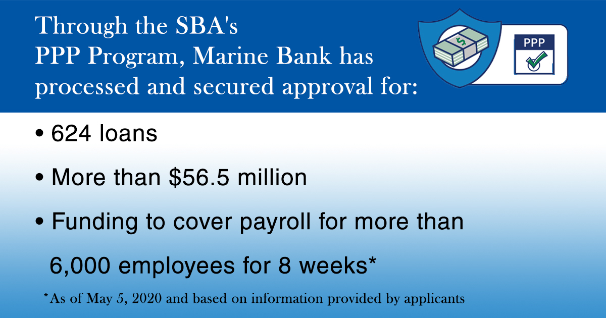 Through the SBA's PPP Program, Marine Bank has processed and secured approval for:  624 loans More than $56.5 million  Funding to cover payroll for over 6,000 employees for 8 weeks*  *As of May 5, 2020 and based on information provided by applicants